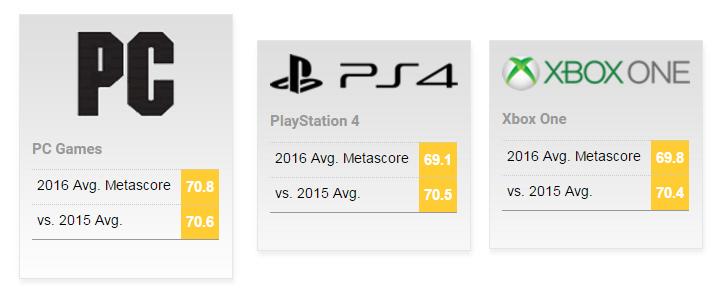 Лучшая игровая платформа в 2016 г.