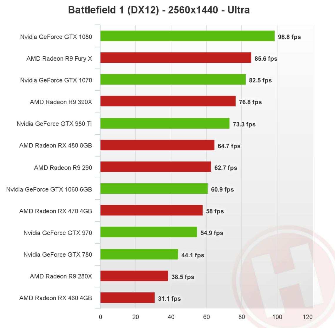 Battlefield 1: gtx 1060 или rx 480 dx12
