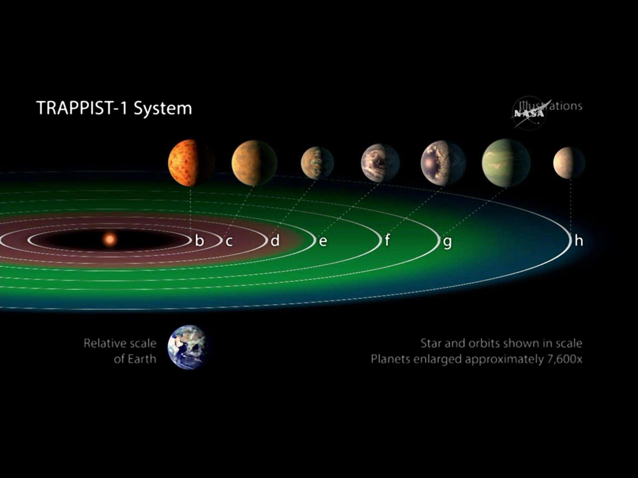NASA: обнаружено 7 новых планет с жизнью как на земле