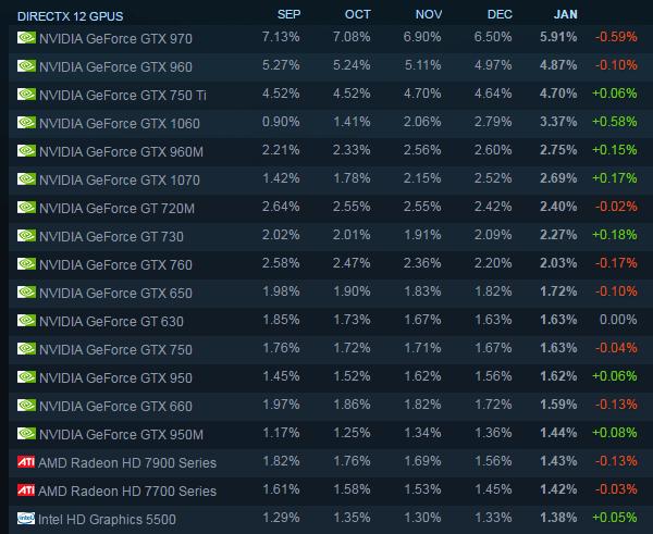 Статистика Steam по видеокартам игроков (февраль 2017)