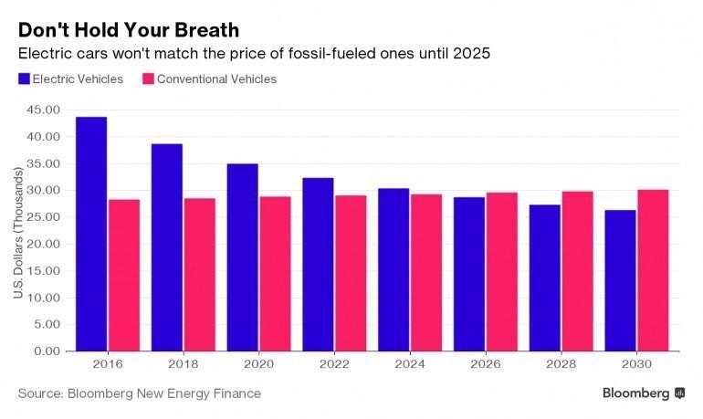 К 2025 году электромобили будут стоить дешевле бензиновых моделей за счет радикального снижения стоимости аккумуляторов