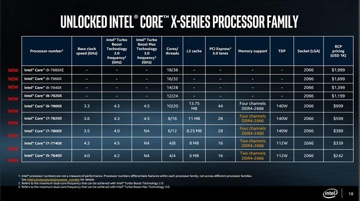 Первые процессоры Intel Kaby Lake-X и Skylake-X появятся на прилавках магазинов 26 июня