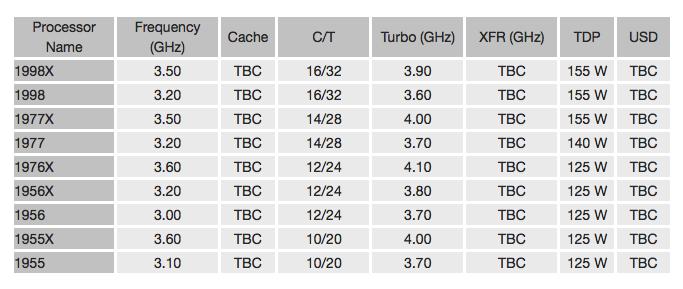 Линейка процессоров AMD Ryzen Threadripper включает девять моделей