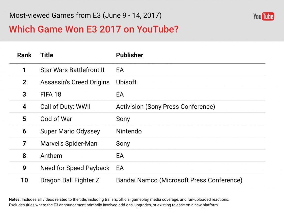 Определена самая лучшая игра E3 2017 по просмотрам на YouTube