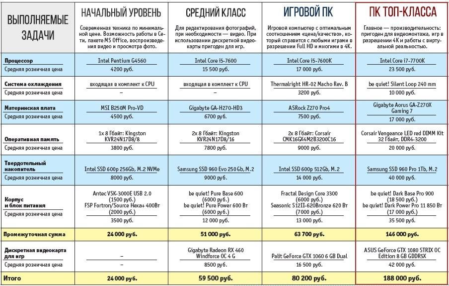 4 оптимальные сборки ПК на Kaby Lake
