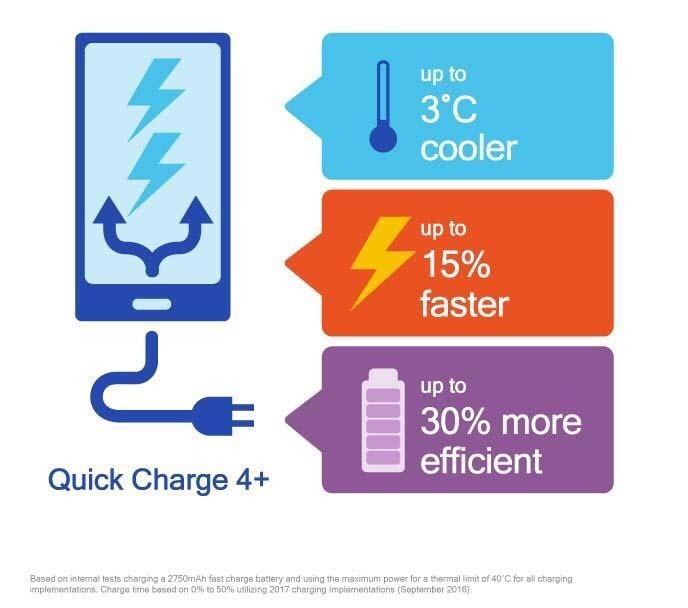 Технология Qualcomm Quick Charge 4+ повышает скорость зарядки до 15%