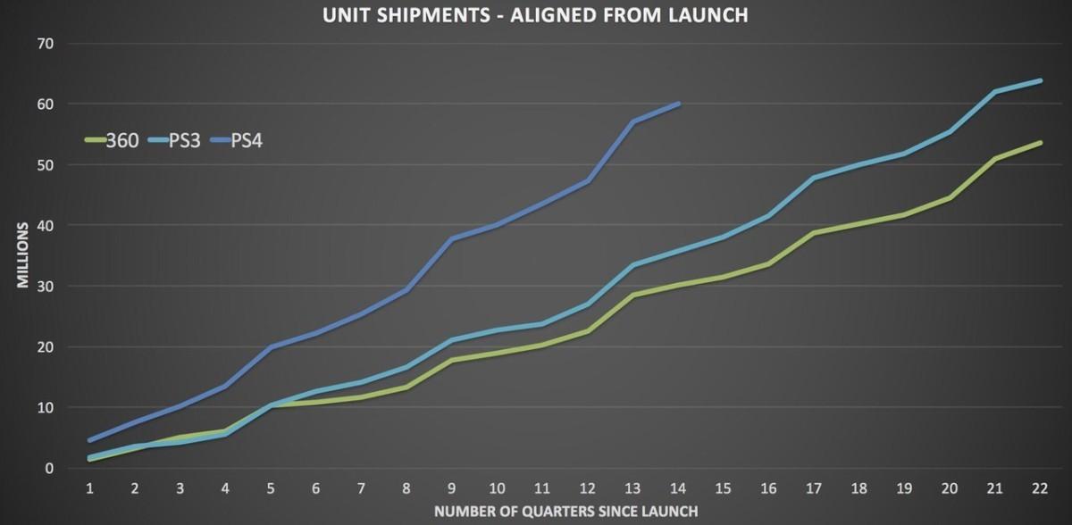 Продажи PS4 достигли уровня PS3 и XBOX 360 вместе взятых