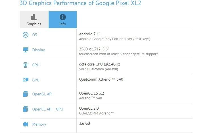 """Бенчмарк раскрыл оснащение смартфона Google Pixel XL 2: экран 5,6"""" и чип Snapdragon 835"""