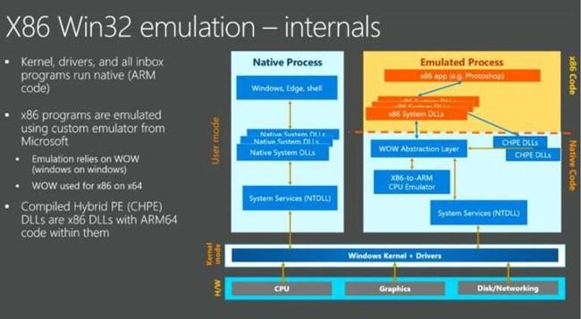 Intel угрожает засудить ARM и Microsoft за эмуляцию команд x86 ISA
