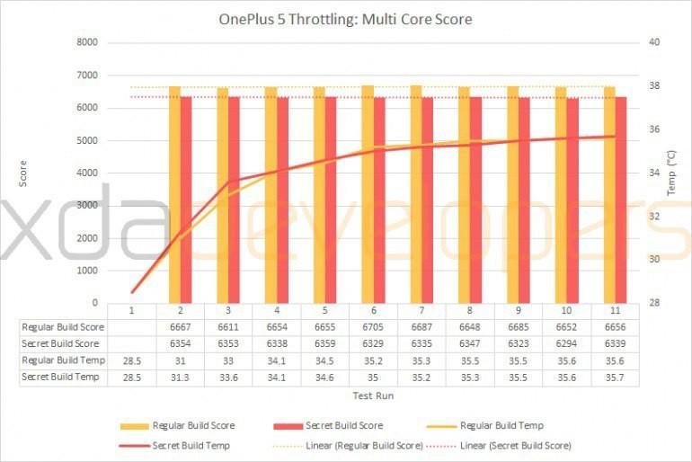 Смартфон OnePlus 5 жульничает при прохождении тестов производительности