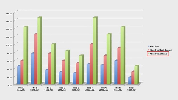 Результаты тестов консоли Xbox One X