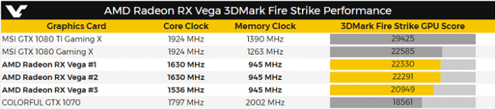 AMD Radeon RX Vega демонстрирует паритет с GeForce GTX 1080 в тесте 3DMark Fire Strike