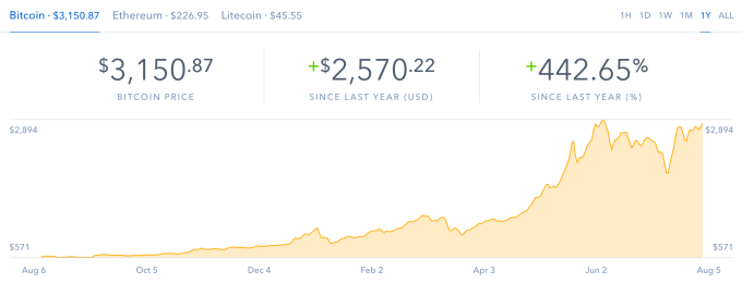 Стоимость биткоина превысила отметку в $3200