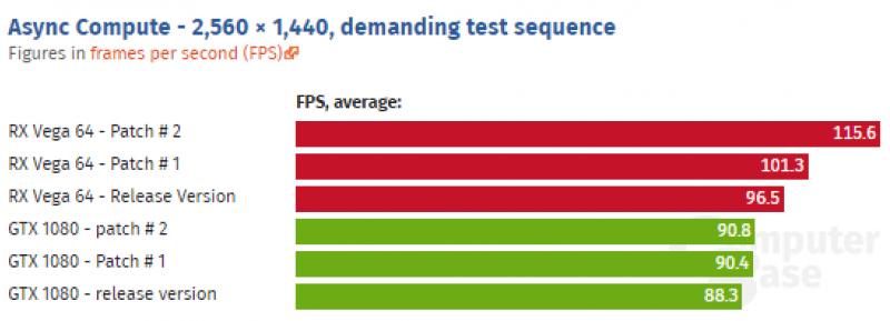 Сила оптимизации: обновленный драйвер RX Vega 64 увеличил производительность на 22%
