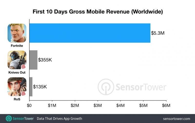 Мобильный Fortnite заработал более $5 млн за первые 10 дней