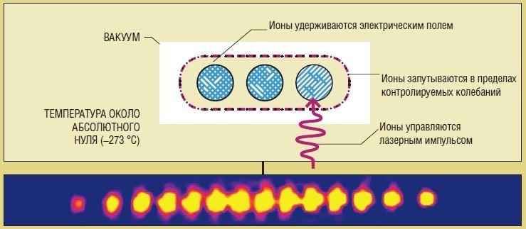 Как работает квантовый компьютер